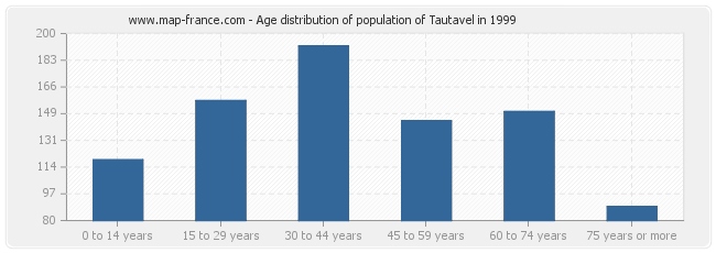Age distribution of population of Tautavel in 1999