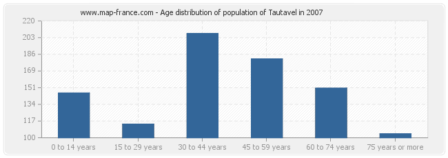 Age distribution of population of Tautavel in 2007