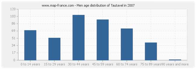 Men age distribution of Tautavel in 2007