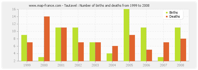 Tautavel : Number of births and deaths from 1999 to 2008