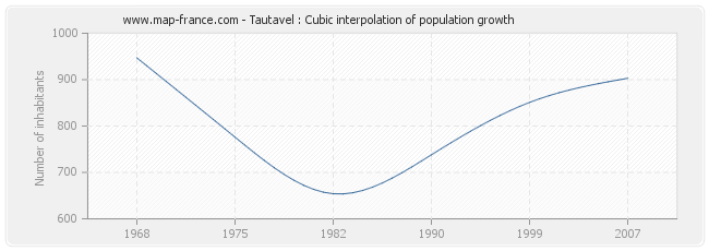 Tautavel : Cubic interpolation of population growth