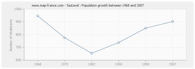 Population Tautavel