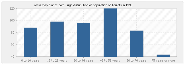 Age distribution of population of Terrats in 1999