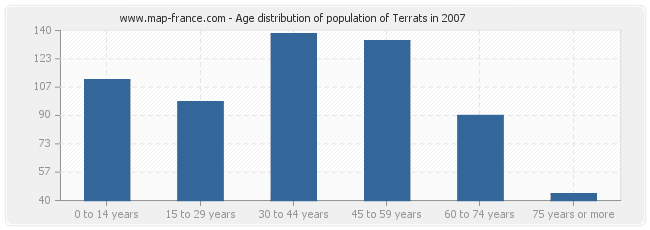 Age distribution of population of Terrats in 2007
