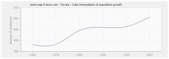 Terrats : Cubic interpolation of population growth
