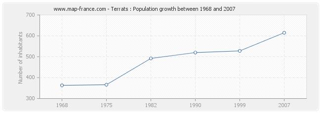 Population Terrats