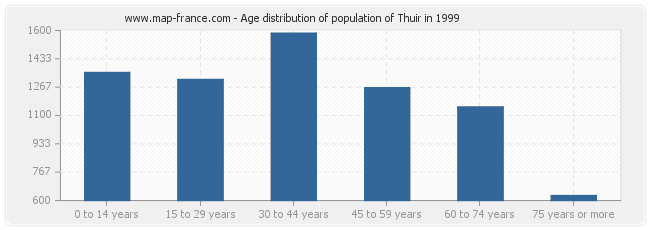 Age distribution of population of Thuir in 1999