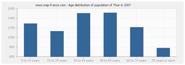 Age distribution of population of Thuir in 2007