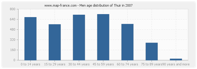 Men age distribution of Thuir in 2007