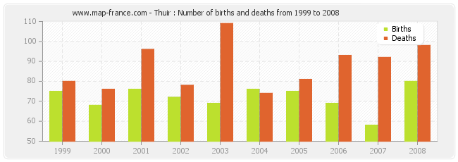 Thuir : Number of births and deaths from 1999 to 2008