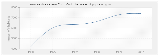 Thuir : Cubic interpolation of population growth