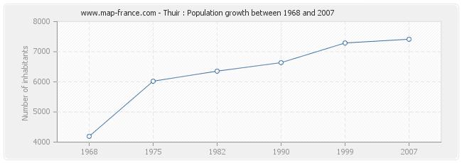 Population Thuir