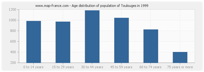 Age distribution of population of Toulouges in 1999