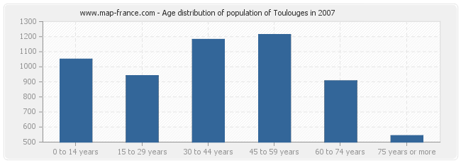 Age distribution of population of Toulouges in 2007