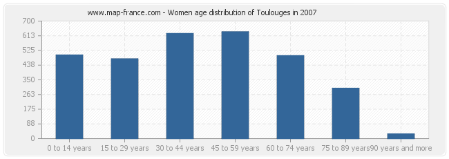 Women age distribution of Toulouges in 2007