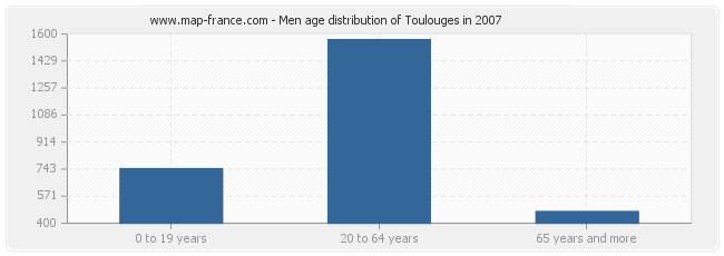 Men age distribution of Toulouges in 2007