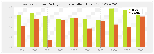 Toulouges : Number of births and deaths from 1999 to 2008