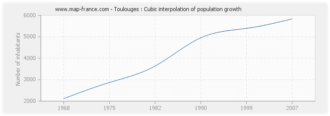 Toulouges : Cubic interpolation of population growth
