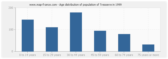 Age distribution of population of Tresserre in 1999