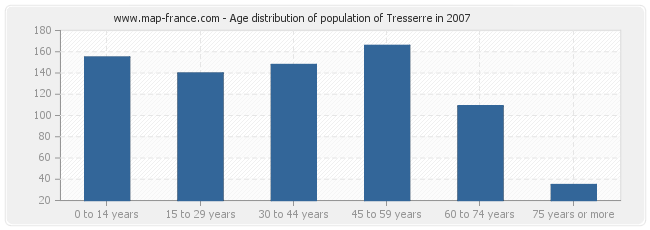 Age distribution of population of Tresserre in 2007