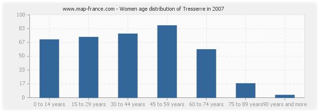 Women age distribution of Tresserre in 2007