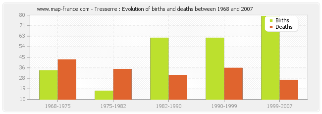 Tresserre : Evolution of births and deaths between 1968 and 2007