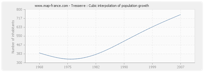 Tresserre : Cubic interpolation of population growth