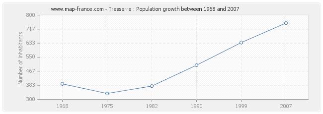 Population Tresserre