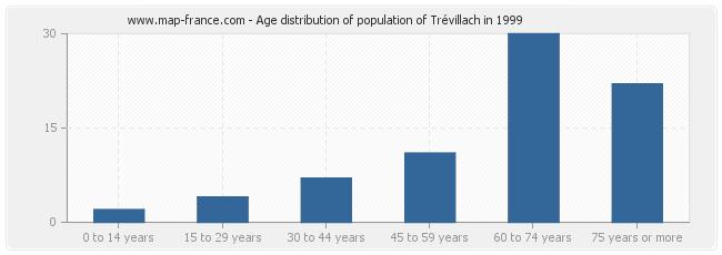 Age distribution of population of Trévillach in 1999
