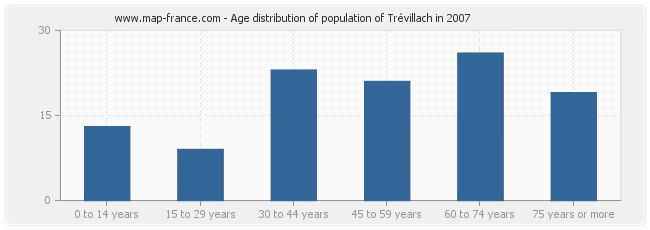 Age distribution of population of Trévillach in 2007