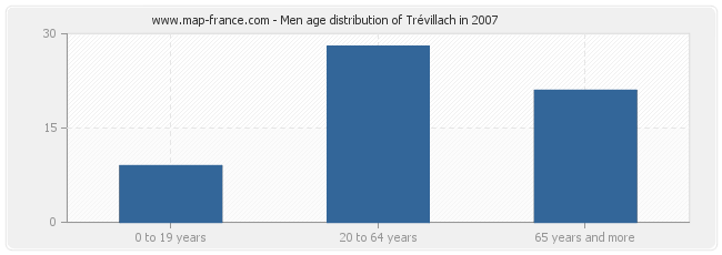 Men age distribution of Trévillach in 2007