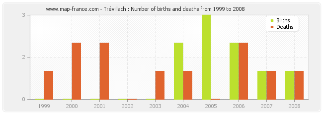 Trévillach : Number of births and deaths from 1999 to 2008