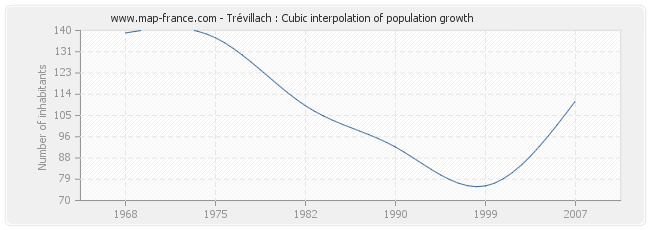 Trévillach : Cubic interpolation of population growth