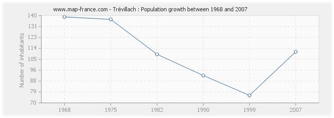 Population Trévillach