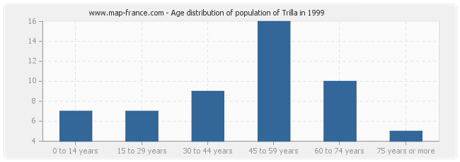 Age distribution of population of Trilla in 1999