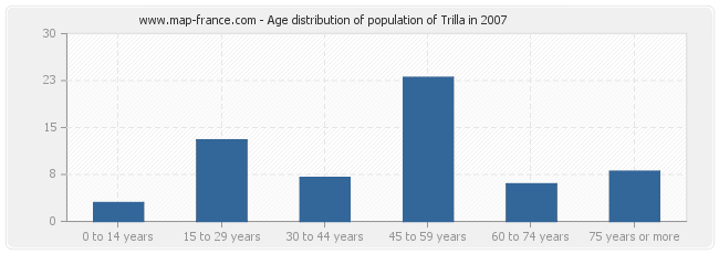 Age distribution of population of Trilla in 2007