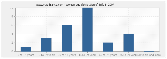 Women age distribution of Trilla in 2007