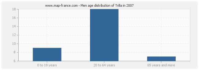 Men age distribution of Trilla in 2007