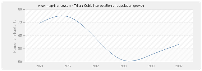 Trilla : Cubic interpolation of population growth
