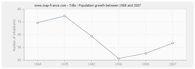 Population Trilla