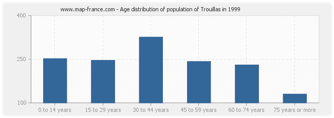 Age distribution of population of Trouillas in 1999