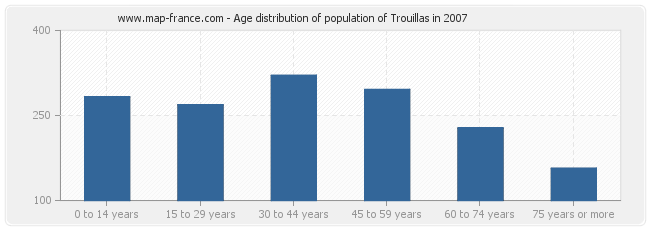 Age distribution of population of Trouillas in 2007