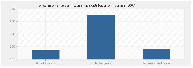 Women age distribution of Trouillas in 2007