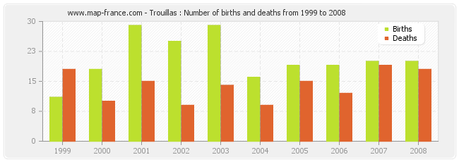 Trouillas : Number of births and deaths from 1999 to 2008
