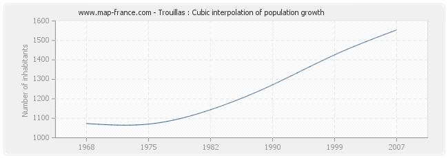 Trouillas : Cubic interpolation of population growth