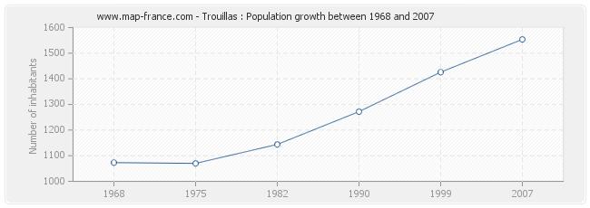 Population Trouillas