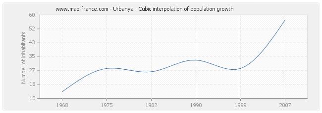 Urbanya : Cubic interpolation of population growth