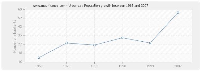 Population Urbanya
