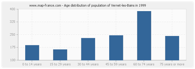 Age distribution of population of Vernet-les-Bains in 1999