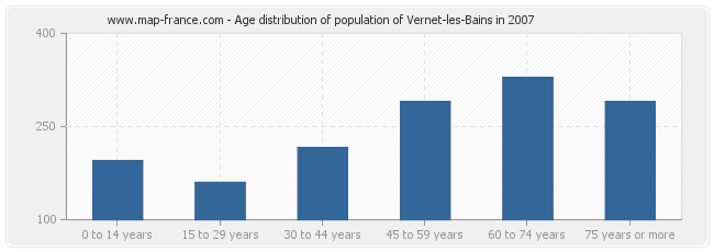 Age distribution of population of Vernet-les-Bains in 2007